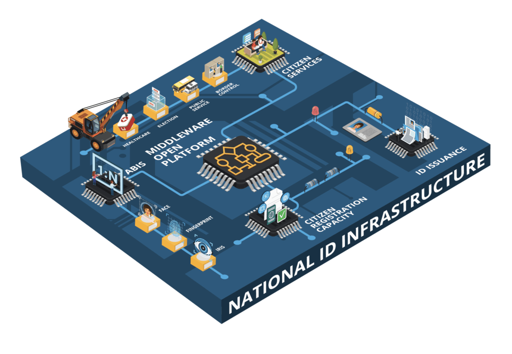 Graphic of the National ID infrastructure-open source platform-