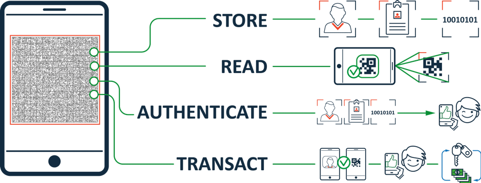 TECH5_mobile_offline_Authentication_eKYC