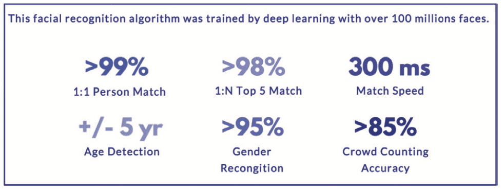 Matching-How accurate is your algorithm